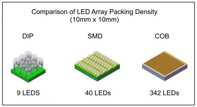 What is LED Screens ?